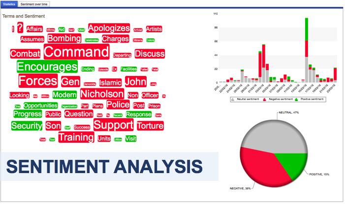 7Qi 02 SOCMINT sentiment analysis